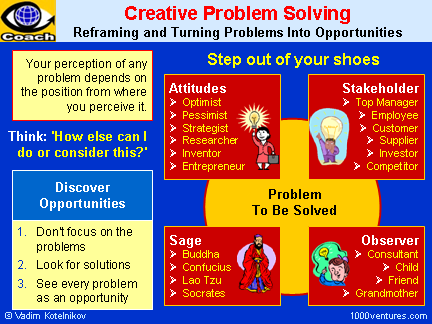 Creative Problem Solving Cps Finding Innovative